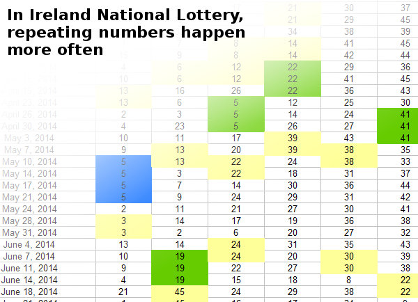 Numbers do repeat in the following draw based on previous Irish Lottery results